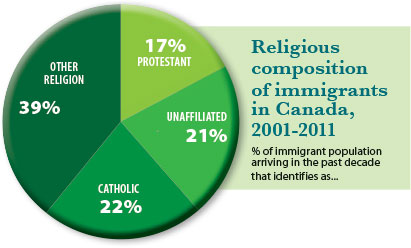 Immigrants-Graph