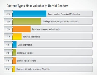 MB Herald survey result stats